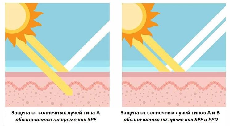 Крем - защита от солнца