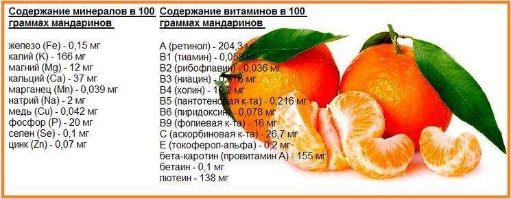 Витамины и минералы в мандаринах