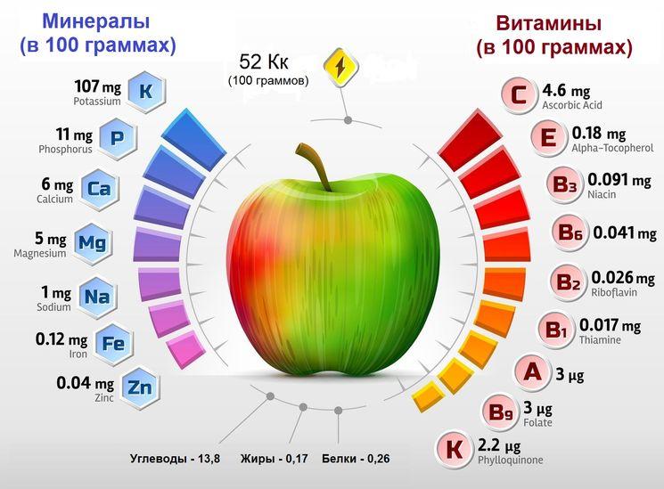 Польза и вред яблока